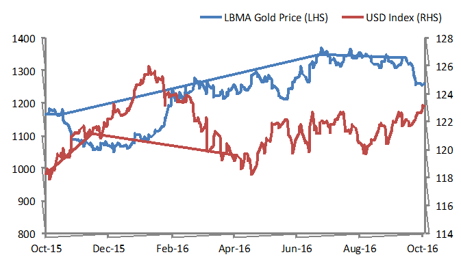 Gold Price vs USD Index