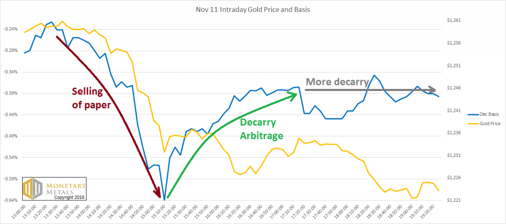 Intraday Gold Price and Basis November 11
