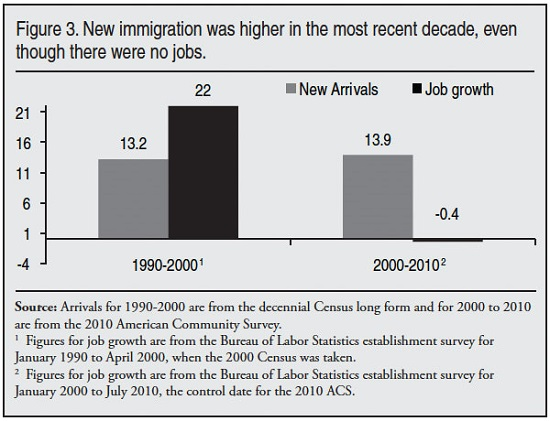 New immigration was higher in the most recent decade, even though there were no jobs