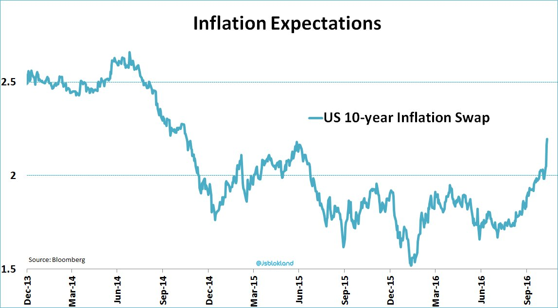 US 10-year Inflation Swap