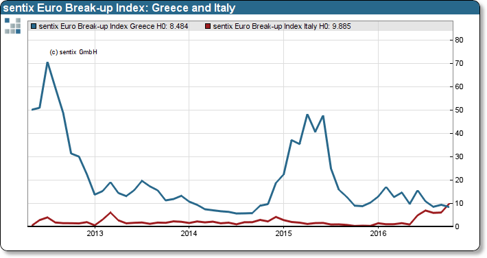 Sentix Euro Break-up Index: Greece and Italy