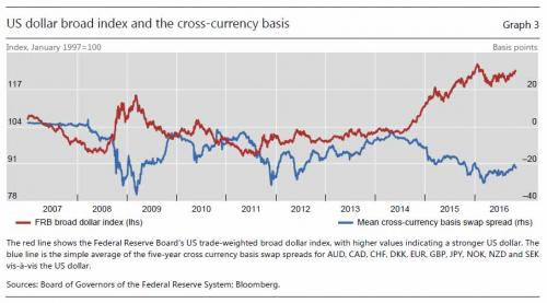 US dollar broad index and the cross-currency basis