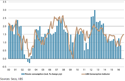 Switzerland Private Consumption and UBS Consumption Indicator, October 2016