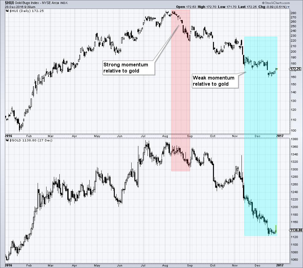 HUI Gold Momentum Divergence