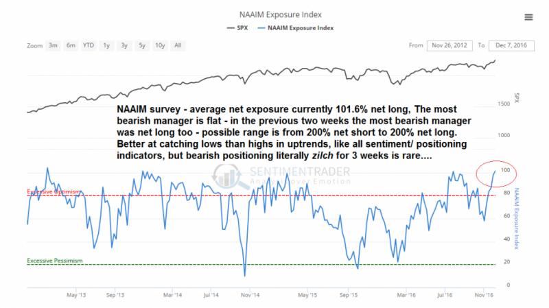 NAAIM Exposure Index, SPX