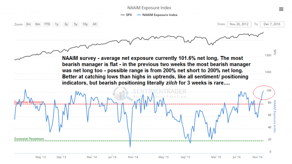 NAAIM Exposure Index, SPX