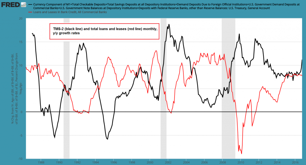 TMS-2 and Total Loans and Leases YoY change
