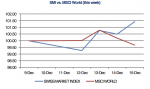 SMI vs. MSCI World Week, December 16