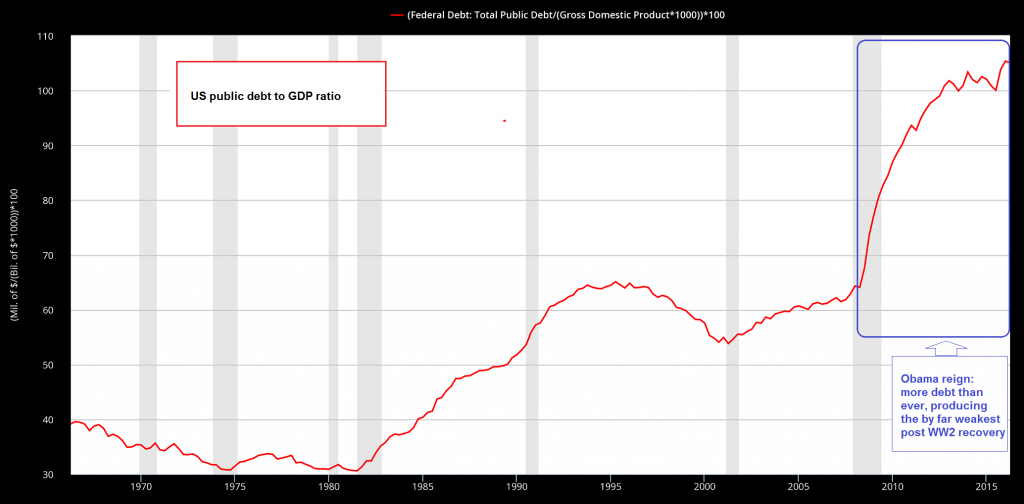US Public Debt to GDP Ratio
