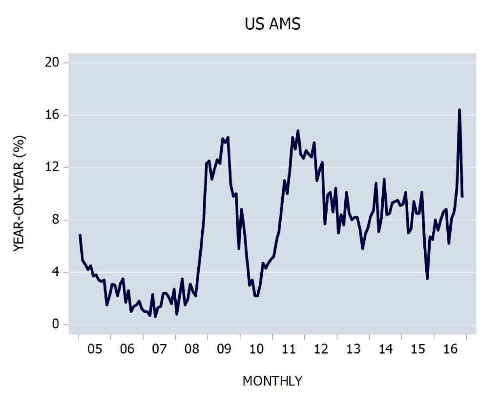 Money AMS Monthly