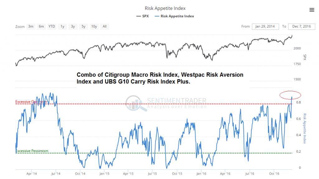 Risk Appetite Index, SPX