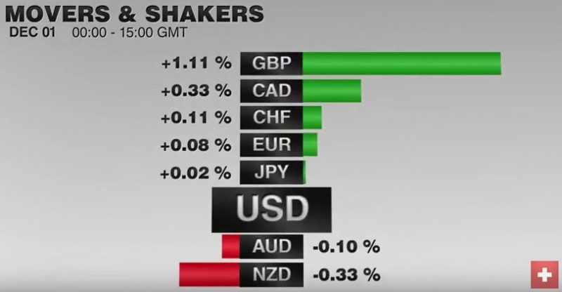 FX Performance, December 01 2016 Movers and Shakers