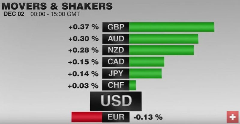 FX Performance, December 02 2016 Movers and Shakers