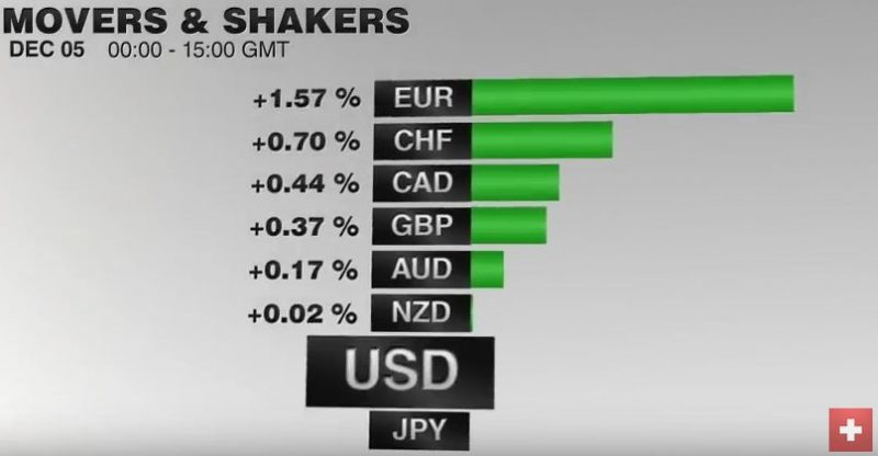 FX Performance, December 05 2016 Movers and Shakers