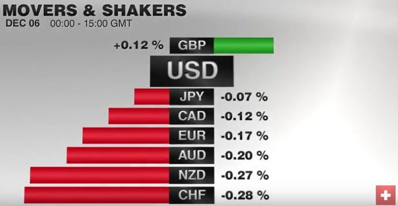 FX Performance, December 06 2016 Movers and Shakers