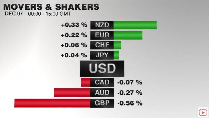 FX Performance, December 07 2016 Movers and Shakers