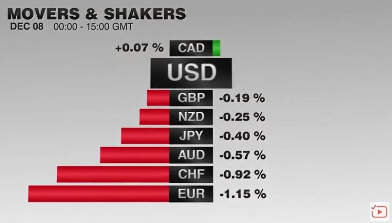 FX Performance, December 08 2016 Movers and Shakers