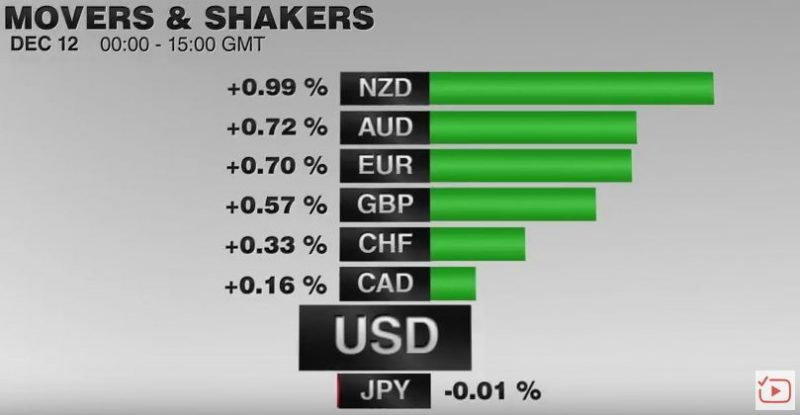 FX Performance, December 12 2016 Movers and Shakers