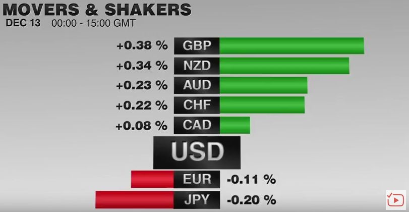 FX Performance, December 13 2016 Movers and Shakers