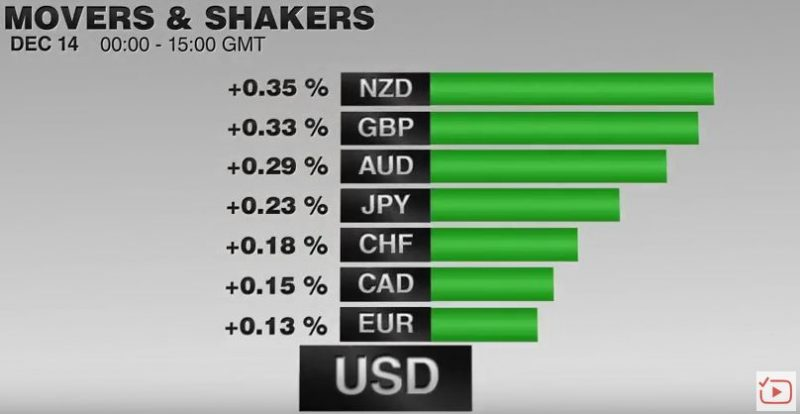 FX Performance, December 14 2016 Movers and Shakers