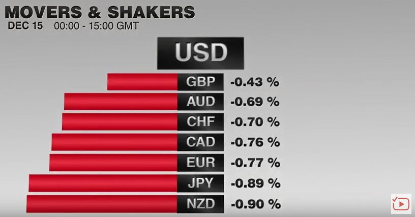 FX Performance, December 15 2016 Movers and Shakers