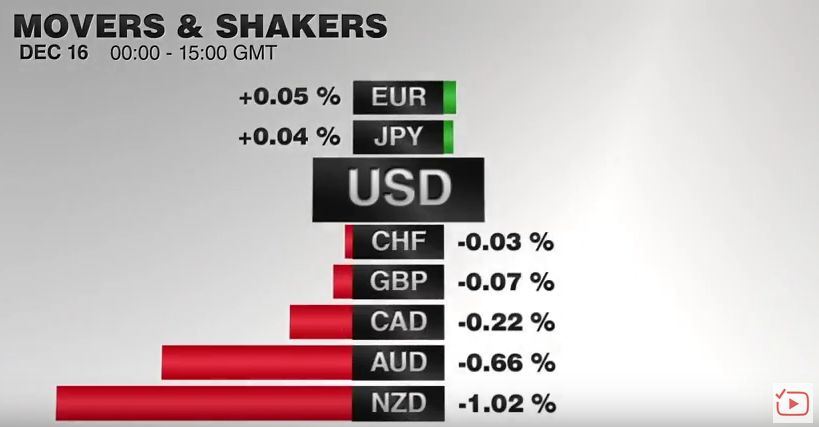 FX Performance, December 16 2016 Movers and Shakers