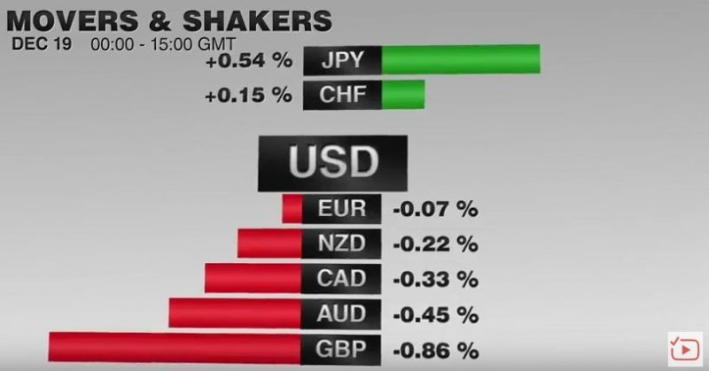 FX Performance, December 19 2016 Movers and Shakers