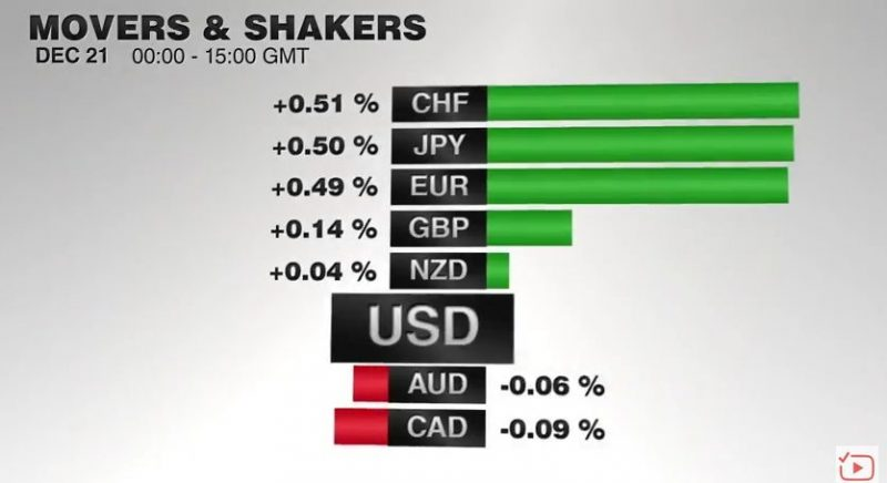 FX Performance, December 21, 2016 Movers and Shakers