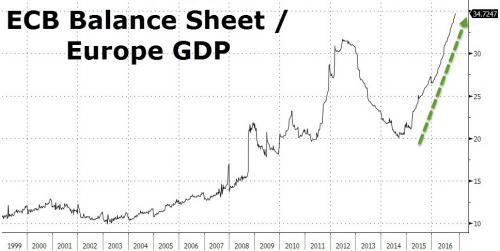 ECB Balance Sheet/Europe GDP
