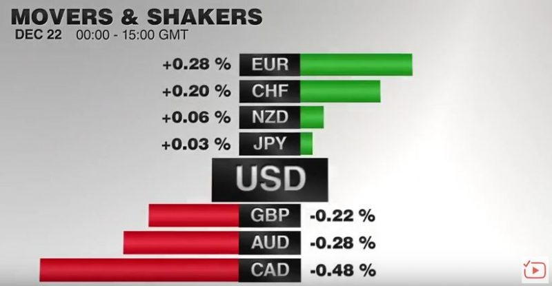 FX Performance, December 22 2016 Movers and Shakers