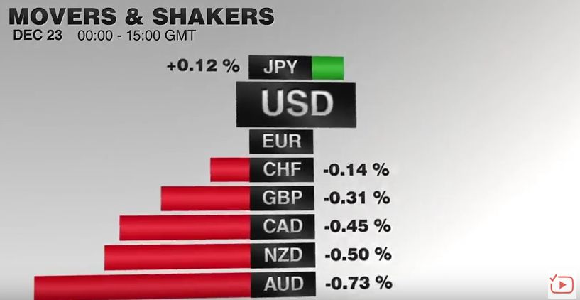 FX Performance, December 23 2016 Movers and Shakers