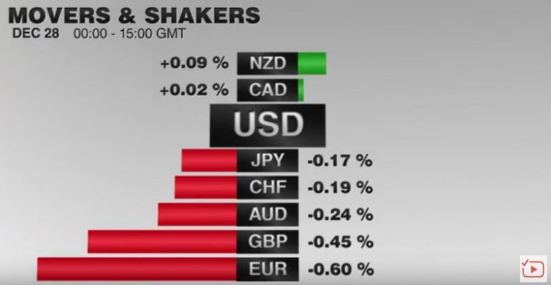 FX Performance, December 28 2016 Movers and Shakers