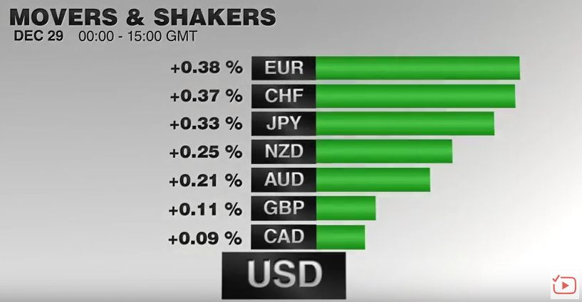 FX Performance, December 29 2016 Movers and Shakers