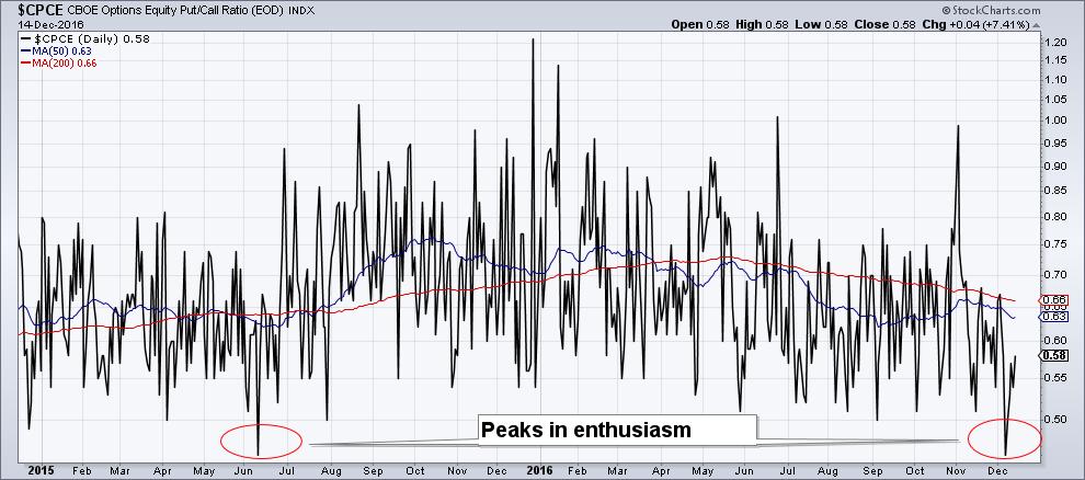CPCE, CBOE Optionas Equity Put/Call Ratio Index