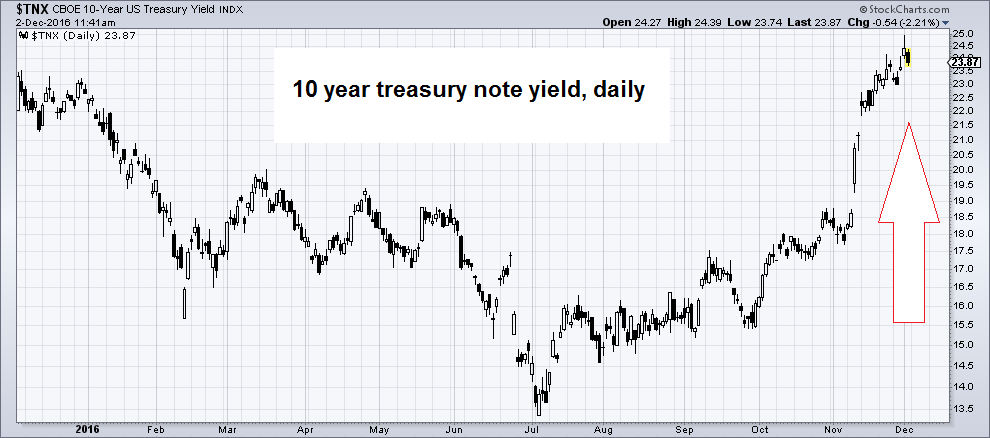 US Treasury Yield Index