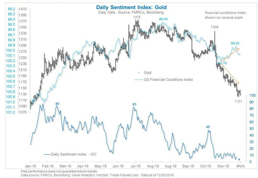 Daily Sentiment Index: Gold