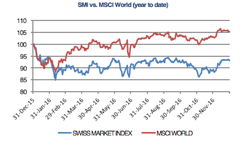 SMI set to end 2016 in negative territory
