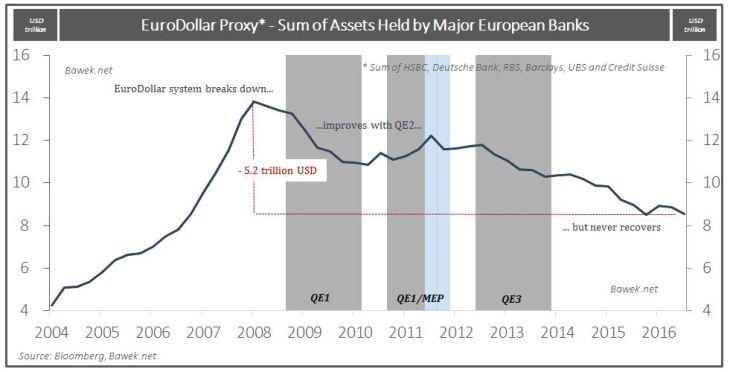 EuroDollar Proxy