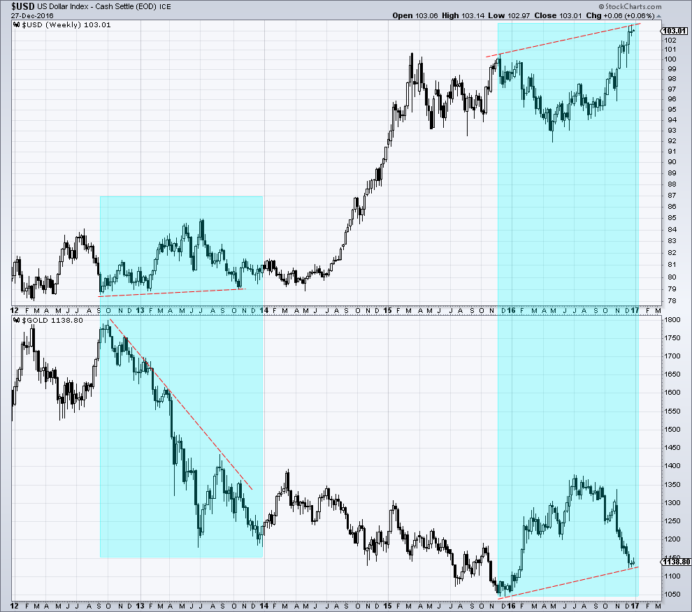 Gold vs dollar index snbchf gold vs dollar index sciox Image collections