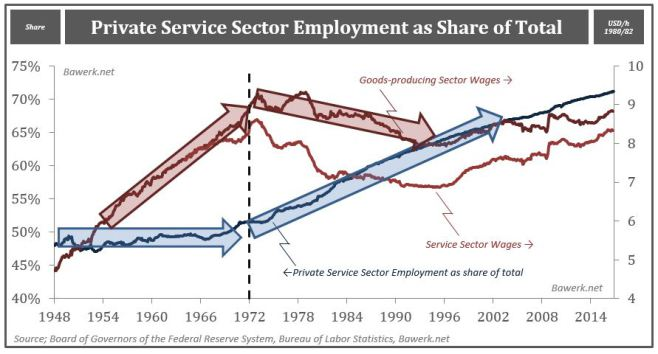 Private Service Sector Employment, Service Sector Wages