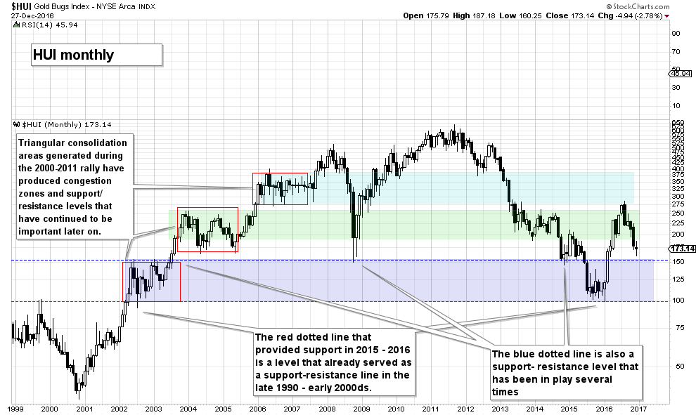 HUI Long Term Support Resitance Areas