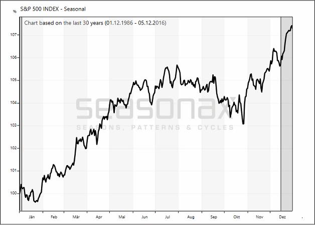S&P 500 Index seasonal 30 years