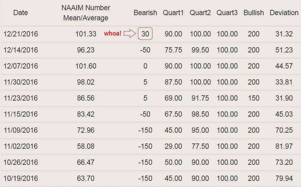 NAAIM Exposure Table