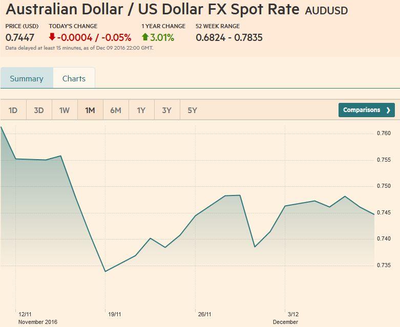 Australian Dollar / US Dollar FX Spot Rate, December 09