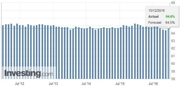 Australia Participation Rate, November 2016