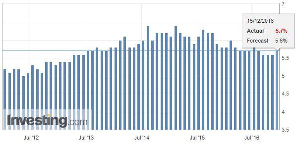 Australia Unemployment Rate, November 2016