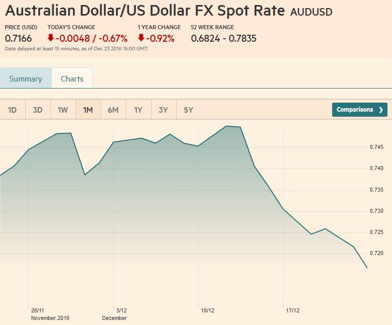 Australian Dollar / US Dollar FX Spot Rate, December 23