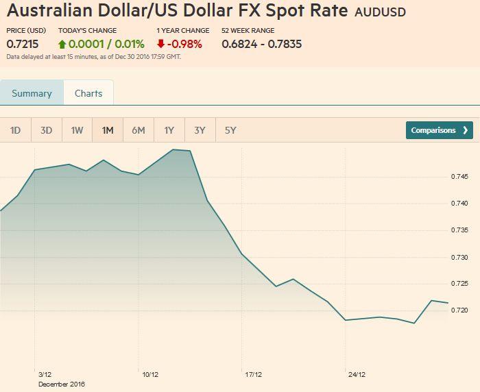 Australian Dollar/US Dollar FX Spot Rate, December 30