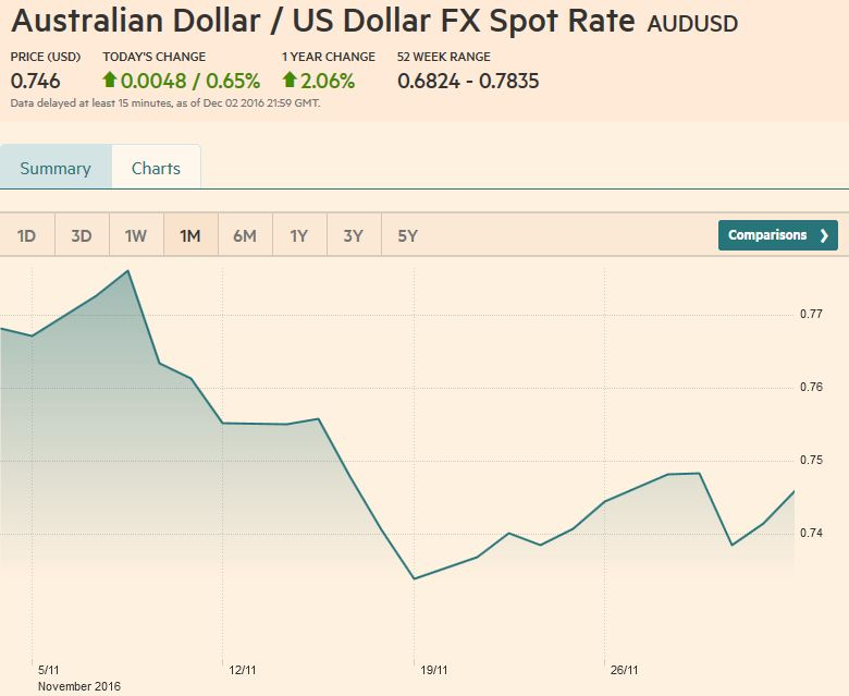 Australian Dollar / US Dollar FX Spot Rate, December 02