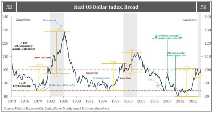 Real US Dollar Index